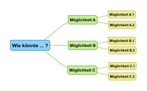 Fragenbaum (schematisch)