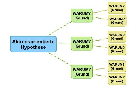 Hypothesenbaum