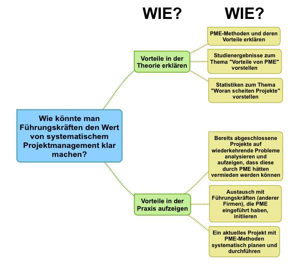 Fragenbaum - Beispiel
