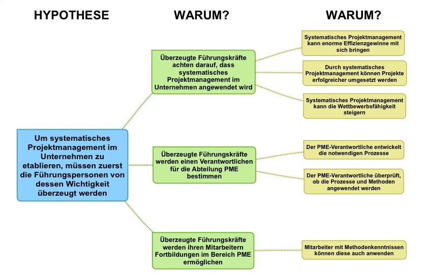 Hypothesenbaum - Beispiel