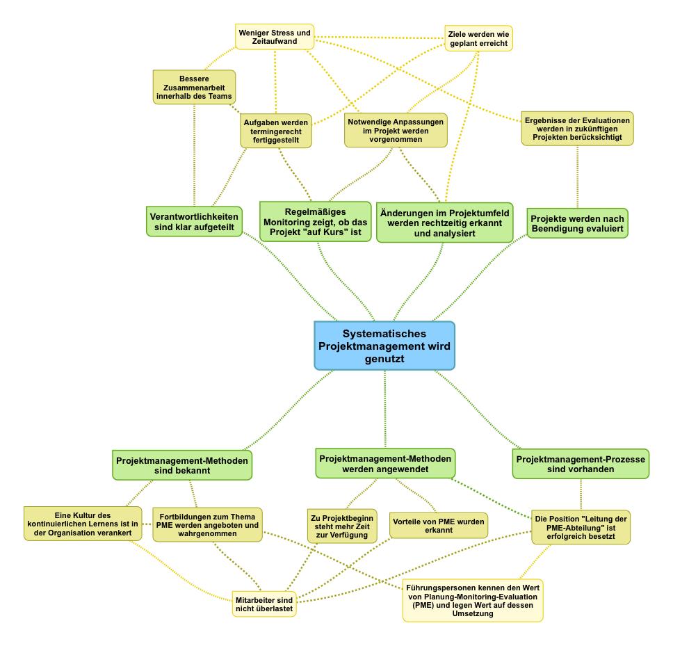 Zielbaum - Beispiel