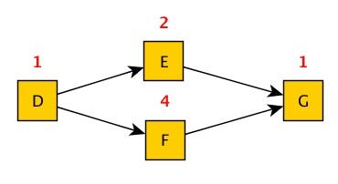 Netzplan02 - 01 - D-E-F-G