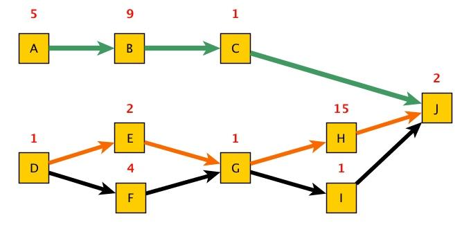 Netzplan02 - 02 - Netzplan mit farbigen Wegen