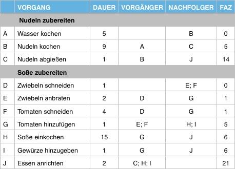 Netzplan02 - 03 - FAZ-Liste