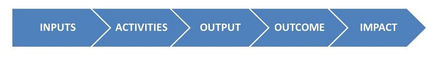 Output - Outcome - Impact