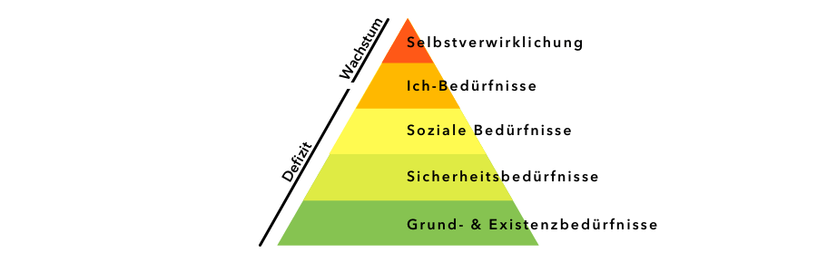 Bedürfnisspyramide - Maslow