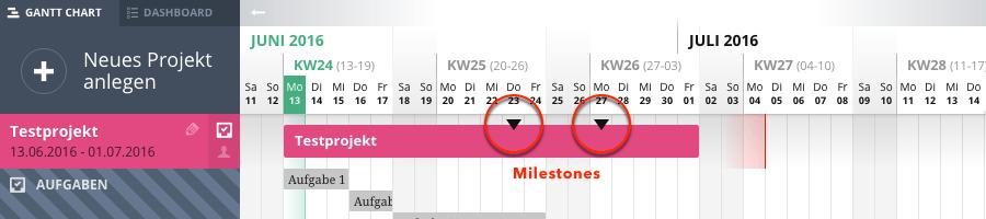 Agantty - Milestones