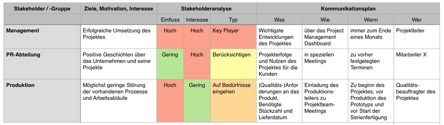 Stakeholdermanagement - Plan - Beispiel