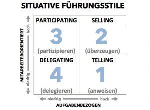 Situative Führungsstile