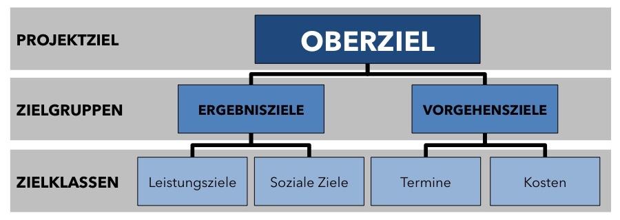 Zielhierarchie - Zielklassen