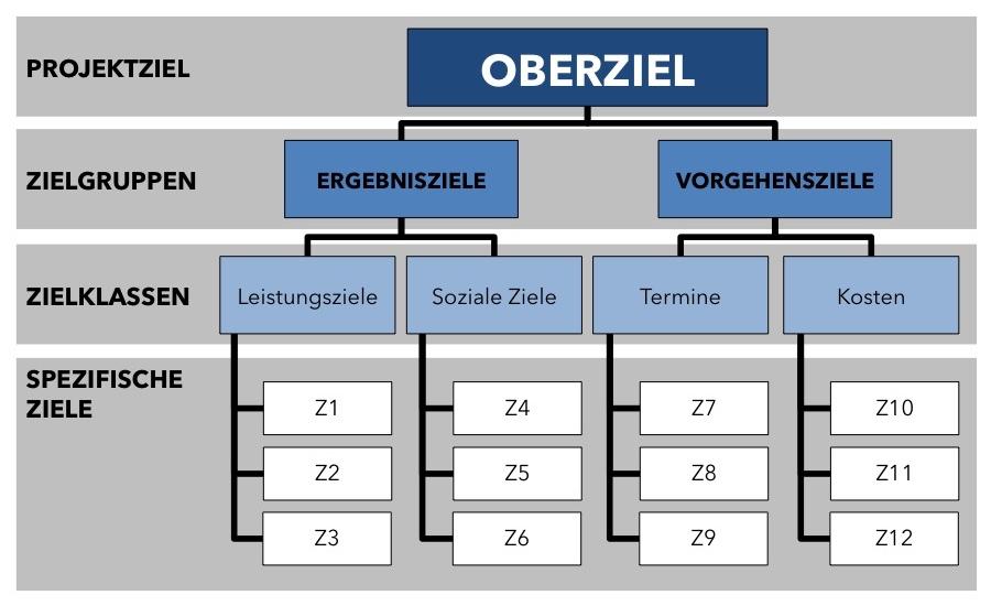 Zielhierarchie - Spezifische Ziele