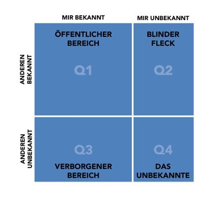 Johari Fenster - Quadranten
