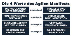 Die 4 Werte des agilen Manifests