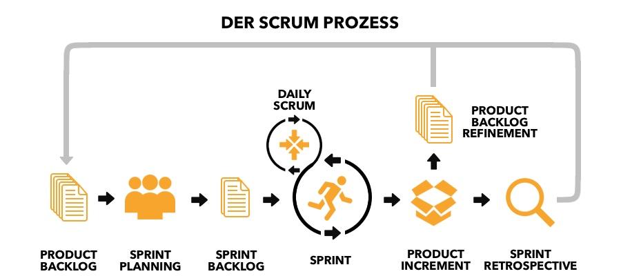 SCRUM Prozess (Schaubild)