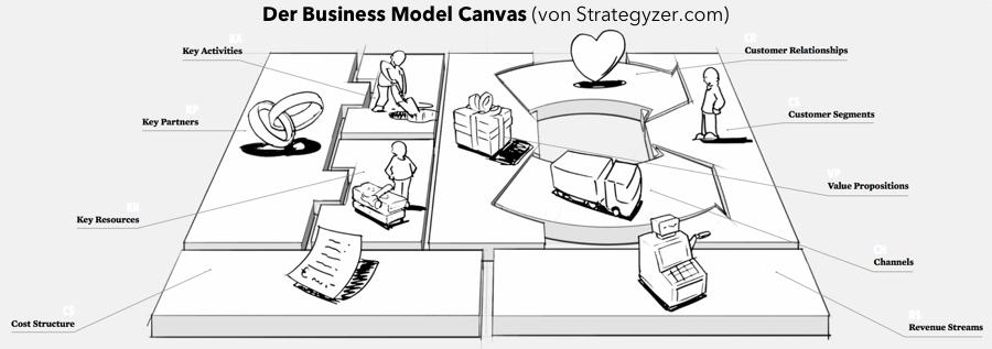 Business Model Canvas (von Strategyzer.com)