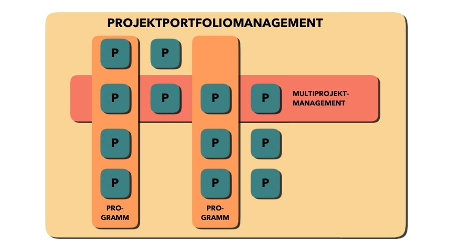 Projektmanagement - Programmmanagement - Multiprojektmanagement - Projektportfoliomanagement - Schaubild