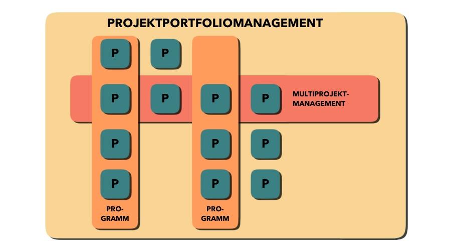 Projektmanagement - Programmmanagement - Multiprojektmanagement - Projektportfoliomanagement - Schaubild