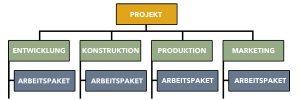 Projektstrukturplan - Funktionsorientiert