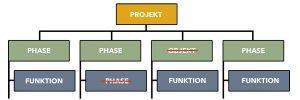 Projektstrukturplan - Gemischtorientiert