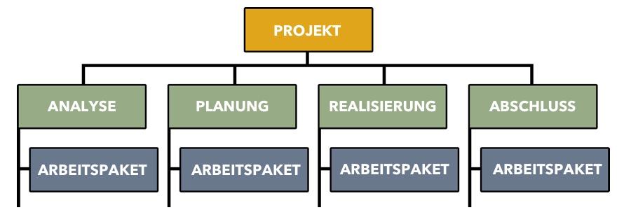 Projektstrukturplan - Phasenorientiert