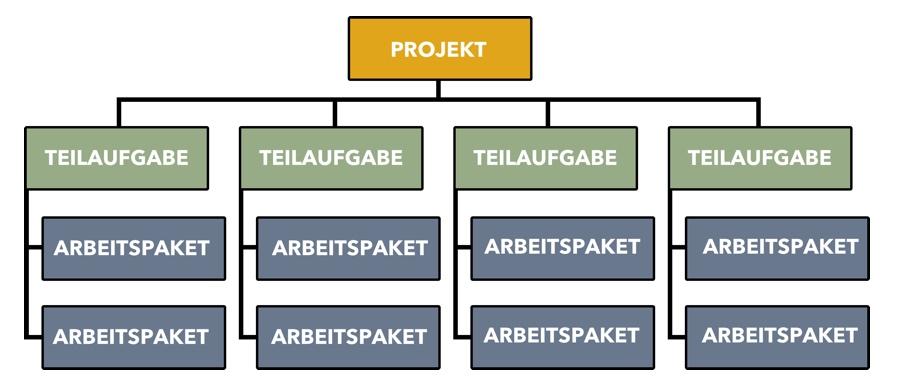 Projektstrukturplan - Übersicht