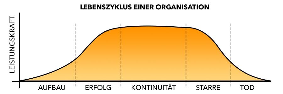 Das Erdmännchen Prinzip - Lebenszyklus einer Organisation