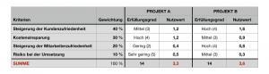 Nutzwertanalyse - Gewichteter Nutzwert (Ergebnis)