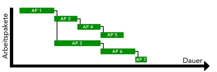 Ressourcenplanung - Balkenplan