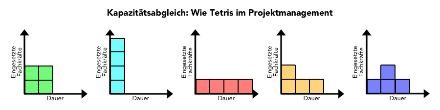 Ressourcenplanung - Kapazitätsabgleich - Wie Tetris im Projektmanagement
