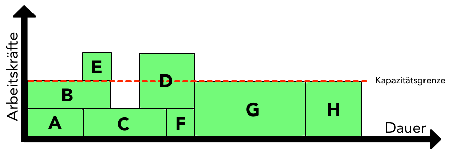 Ressourcenplanung - Kapazitätsabgleich (nach der Optimierung)