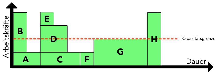 Ressourcenplanung - Kapazitätsabgleich (vor der Optimierung)