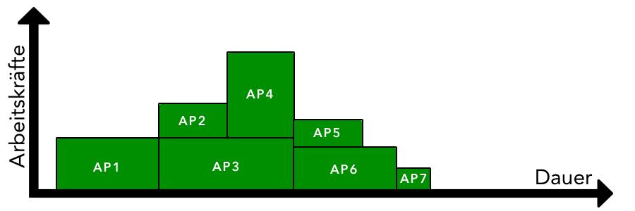 Ressourcenplanung - Kapazitätsganglinie