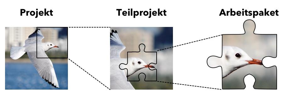 Arbeitspaket - Teilprojekt - Projekt