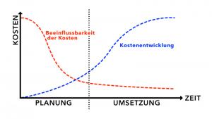 Kostenplan - Beeinflussbarkeit der Kosten vs. Kostenentwicklung