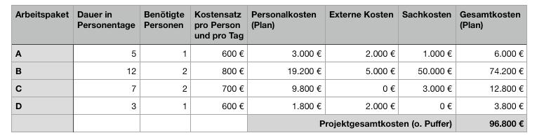 Kostenplan - Projektkostenplan (Tabelle)