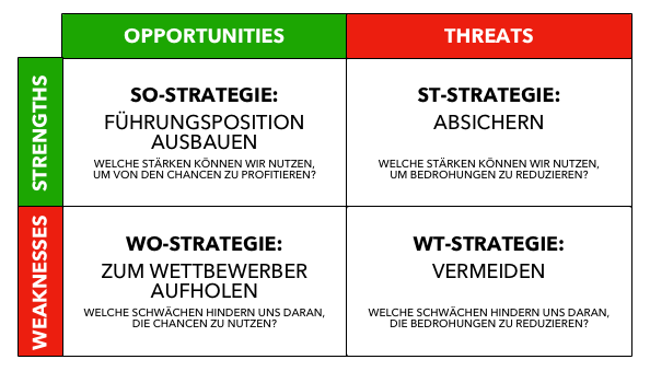 SWOT (STRATEGIEN)