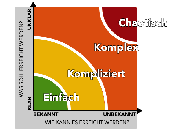 Stacey-Matrix (die richtige Projektmanagement Methode finden)