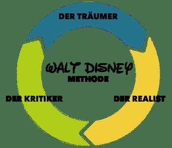 Walt Disney Methode - Kreis