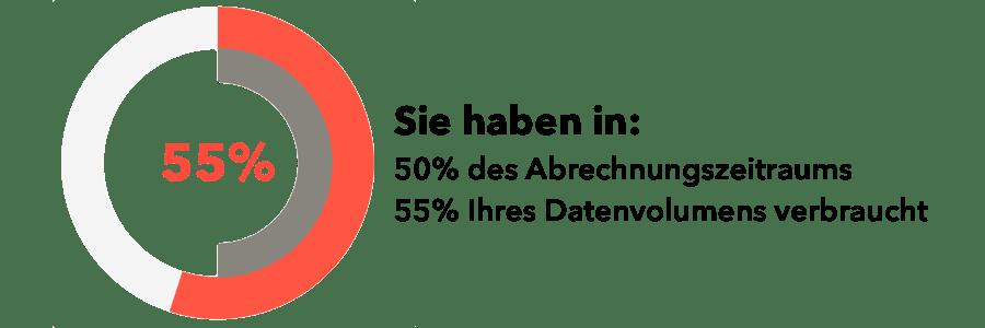 User Story - Beispiel - Datenvolumen