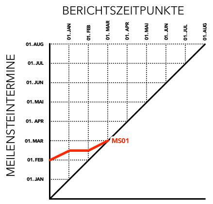 Meilensteintrendanalyse - Aufbau des Schaubilds