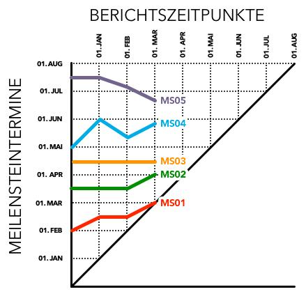 Meilensteintrendanalyse - Beispiel