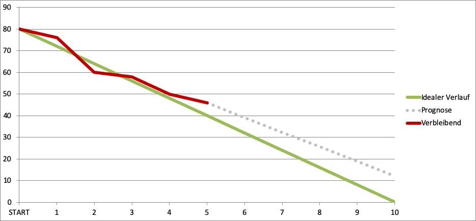 Burn Down Chart - Beispiel mit Prognose