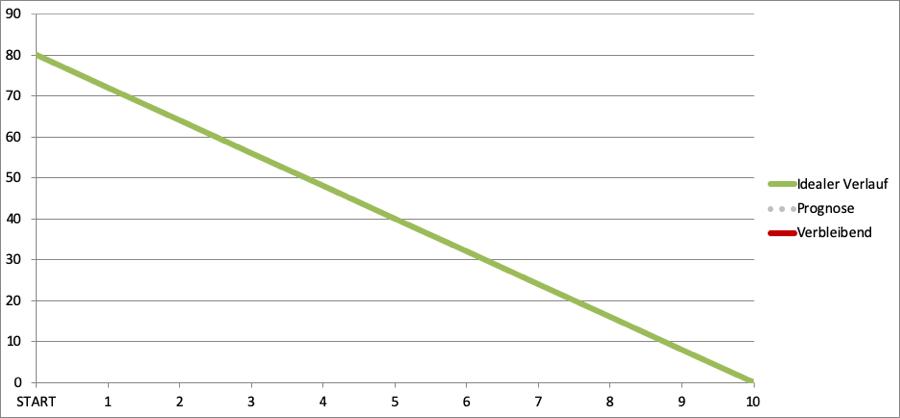 Burn Down Chart mit idealem Verlauf