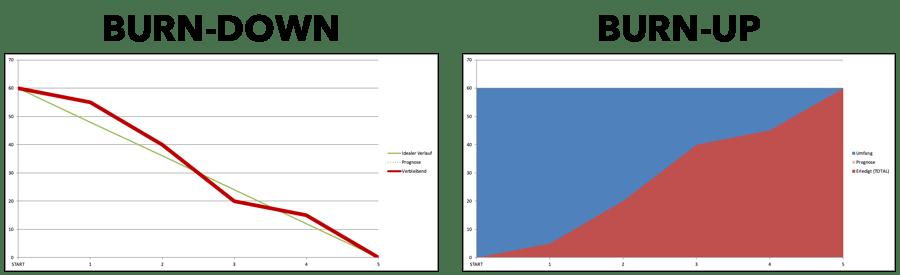 BurnUp vs. BurnDown