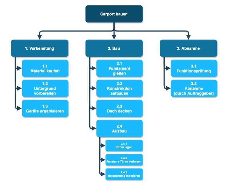 Projekt-Ordnerstruktur erstellen mit Bat-Datei - Projektstrukturplan-Beispiel