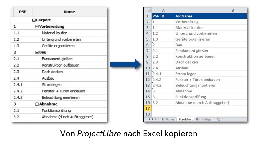 Projekt-Ordnerstruktur erstellen mit Bat-Datei - Von ProjectLibre nach Excel kopieren