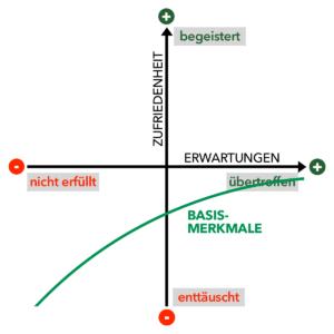 Kano-Modell - Basismerkmale