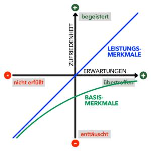 Kano-Modell - Leistungsmerkmale